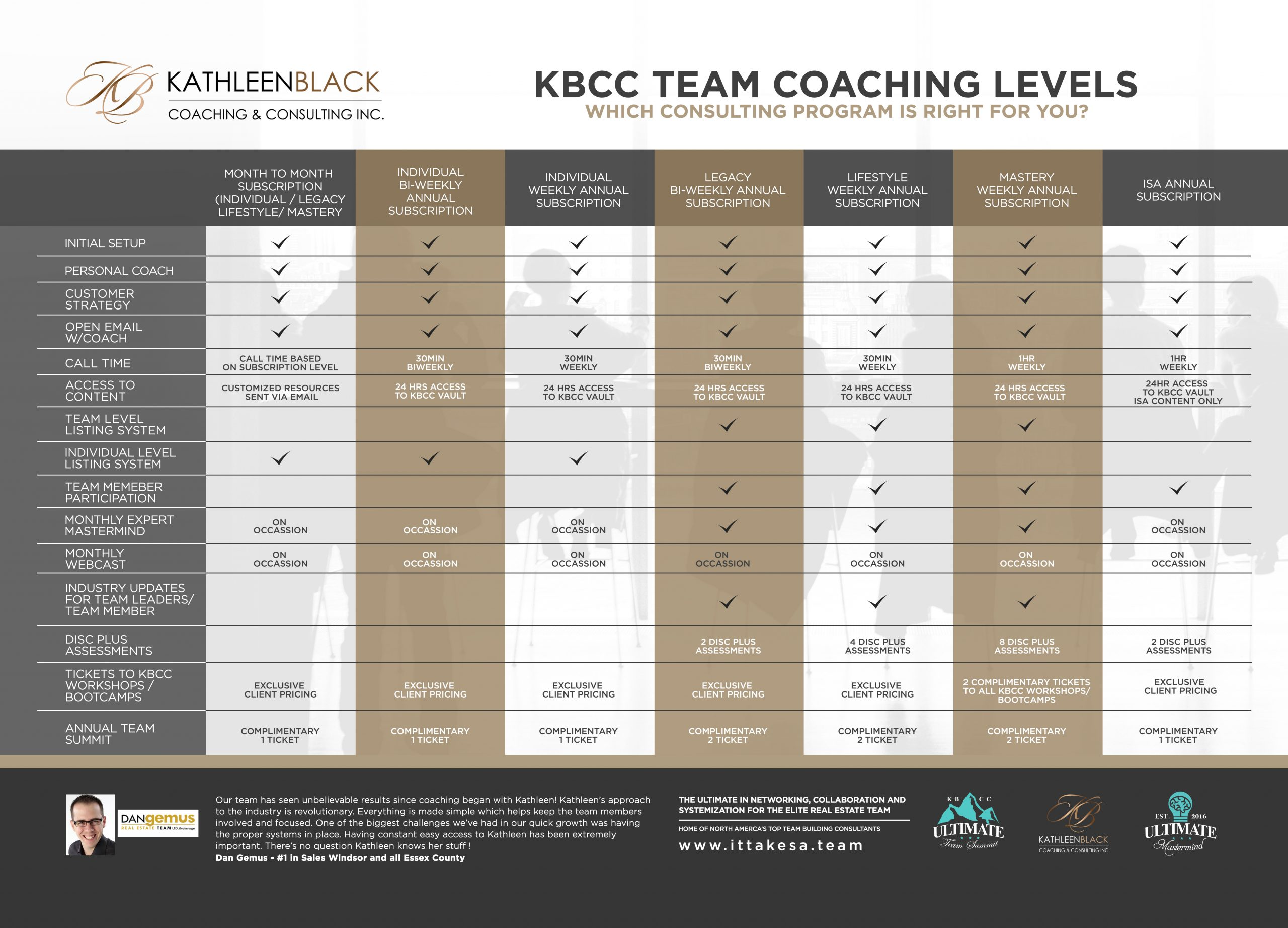 Team Coaching Comparison Chart